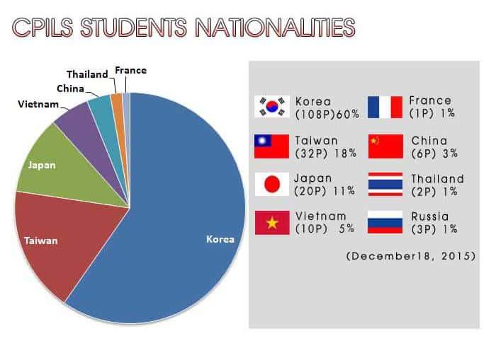CPILS_DEC2015_nationality